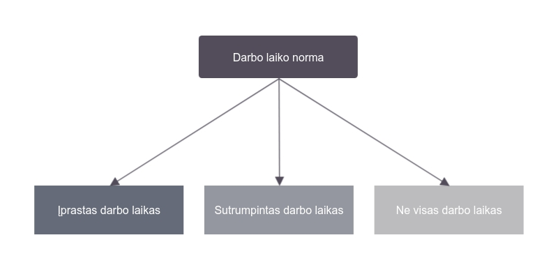 Darbo laiko norma (diagrama)