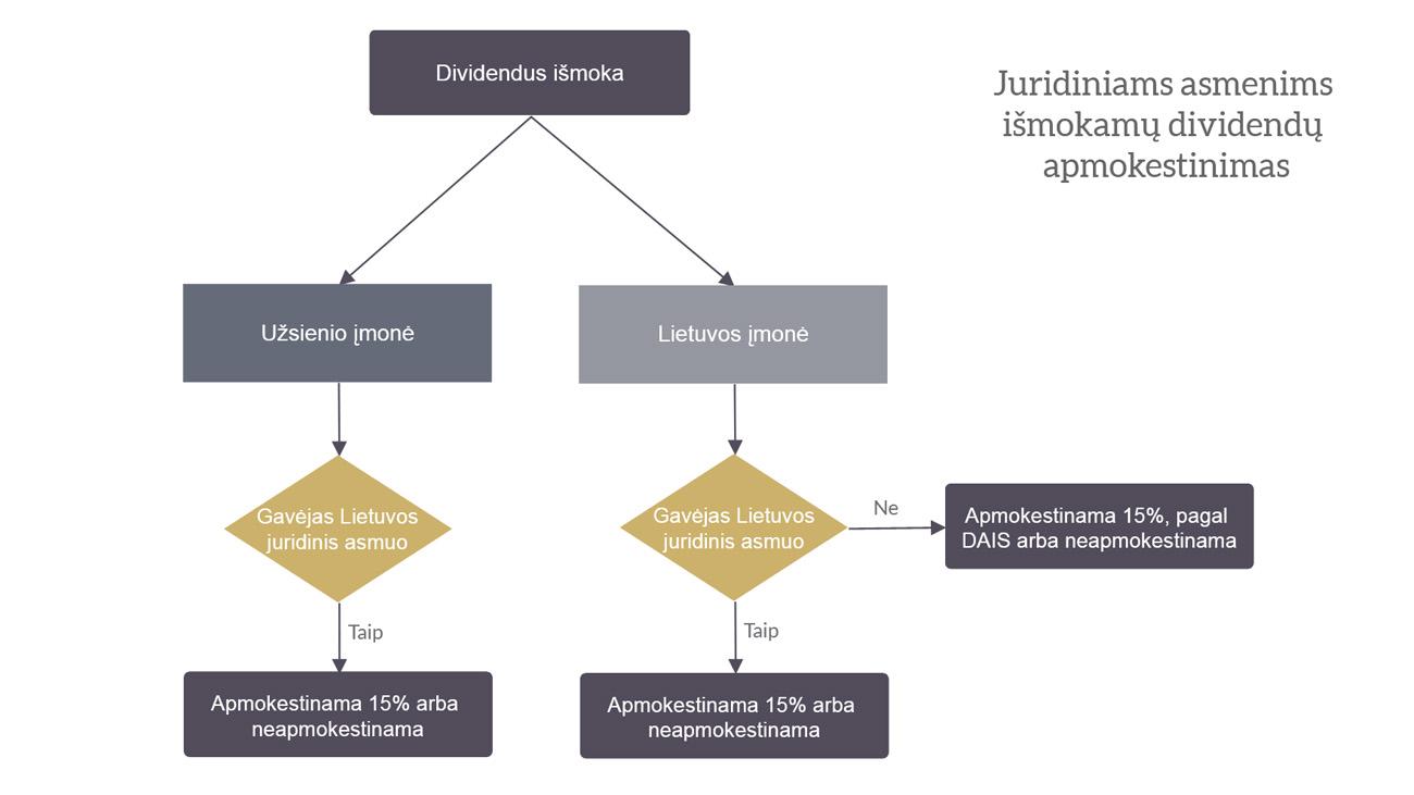 dividendų apmokestinimas juridiniams asmenims